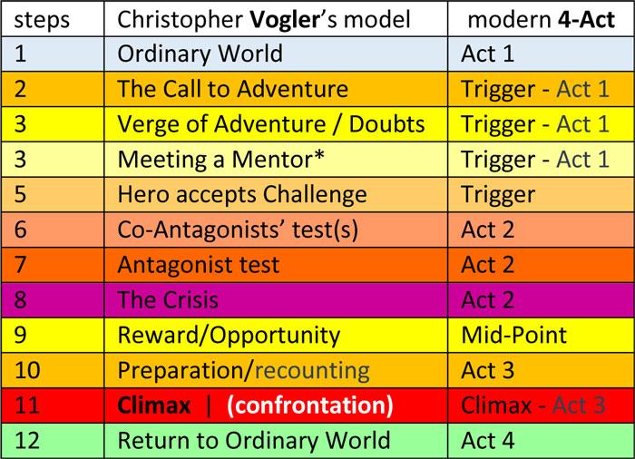 tabela-vogler-4act-2